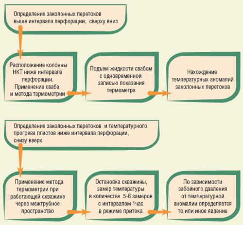 Рис. 7. Алгоритм применения новых методов определения заколонных перетоков в добывающих скважинах