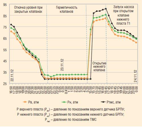 Рис. 7. График поведения кривых Pвп, Рнп и Ртмс для определения герметичности компоновки ОРД-РЭК