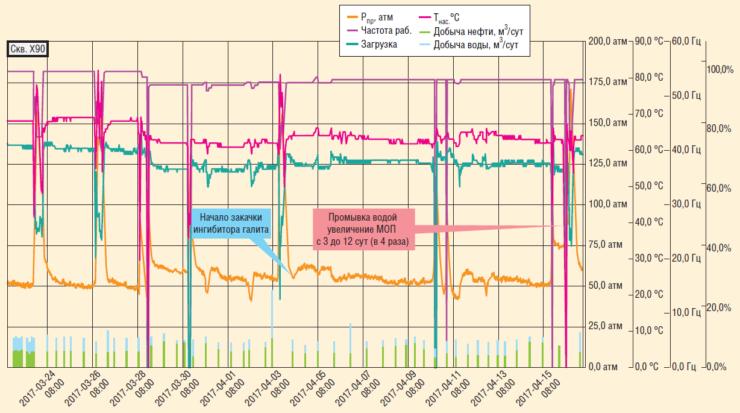 Рис. 7. Постоянное дозирование ингибитора солеотложений с УДР