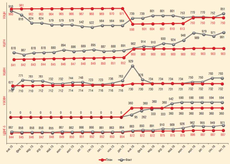 Рис. 7. Промежуточные результаты выполнения мониторинга на скважинах ЦДНГ-Б