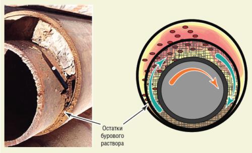 Рис. 8. Эффективность вращения хвостовика при цементировании