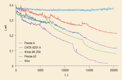 Рис. 8. Оценка защитной способности ингибиторов по отношению к локальной коррозии в модельной CO2-среде