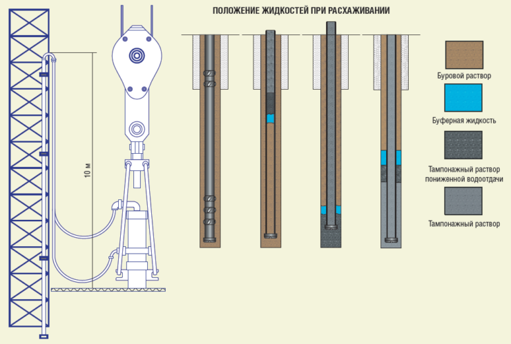 Рис. 8. Технология расхаживания эксплуатационной колонны при цементировании