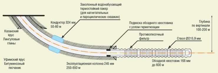 Рис. 9. Технология вращения эксплуатационной колонны 245 мм при цементировании на м/р сверхвязкой нефти ПАО «Татнефть»