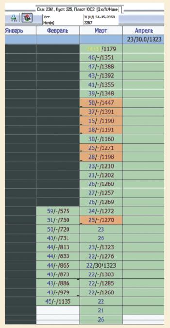 Рис. 4. Обработка УЭЦН с РО из ЖКП реагентом Dodiscale V2870K УЭЦН без применения «Трил-Св»
