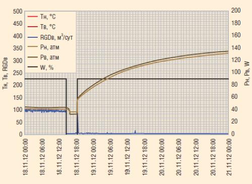 Рис. 8. КВД по данным датчиков пласта А4