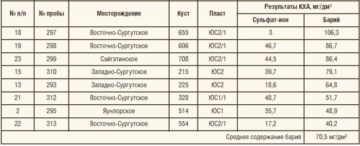 Таблица 3. Содержание бария в водах пластов группы ЮС