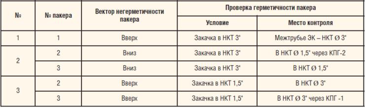 Таблица 1. Способ контроля избыточного давления в ЭК с использованием КПГ