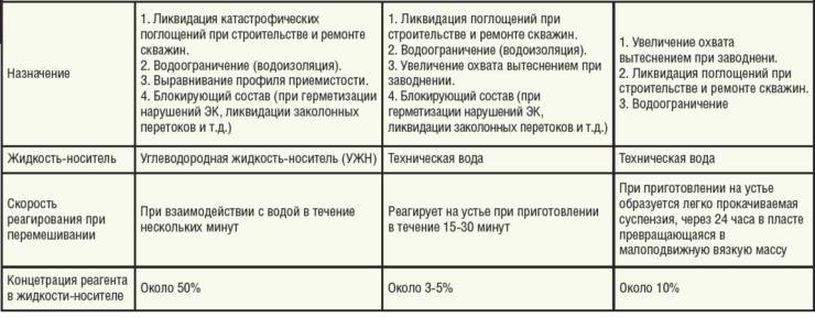 Таблица 2. Сравнение характеристик изолирующих тампонирующих составов