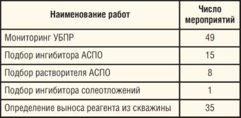 Таблица 10. Выполнение лабораторных исследований на фонде скважин ЦДНГ-Б