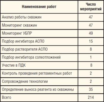 Таблица 11. Выполнение мероприятий в ЦДНГ-Б