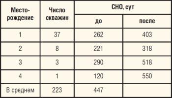 Таблица 12. Промежуточные результаты выполнения мониторинга на скважинах ЦДНГ-Б по состоянию на 01.10.2016 г.