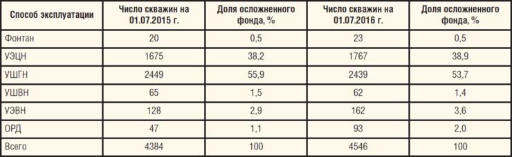Таблица 2. Распределение осложненного фонда ООО ЛУКОЙЛ-ПЕРМЬ по способам эксплуатации