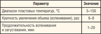 Таблица 2. Технические характеристики полимерной композиции ГЕОПЛАСТ-П для ограничения пескопроявления
