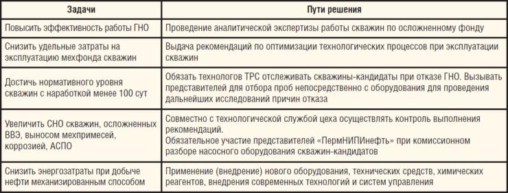 Таблица 3. Задачи работ по договору «Мониторинг осложненного фонда скважин на месторождениях ООО ЛУКОЙЛ-ПЕРМЬ и пути их решения