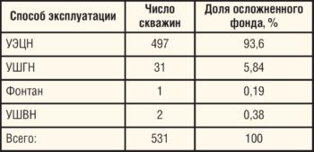 Таблица 4. Распределение осложненного фонда ЦДНГ-А по способам эксплуатации