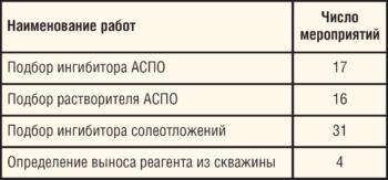 Таблица 5. Проведение работ по подбору реагентов на скважинах ЦДНГ-А, оборудованных УБПР