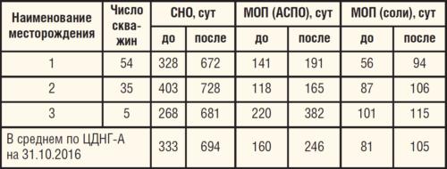 Таблица 6. Достигнутая СНО оборудования по скважинам-кандидатам ЦДНГ-А, закрепленных за Филиалом