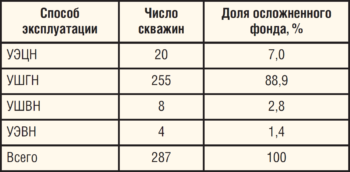Таблица 7. Распределение осложненного фонда ЦДНГ-Б по способам эксплуатации