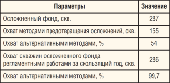 Таблица 8. Охват методами предотвращения осложнений скважин ЦДНГ-Б