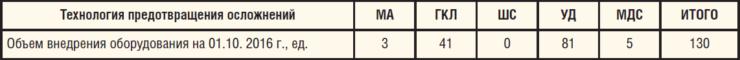Таблица 9. Внедрение технологий предотвращения осложнений на фонде скважин ЦДНГ-Б