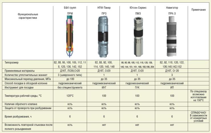 Таблица. Основные отличительные характеристики гидромеханических пакеров