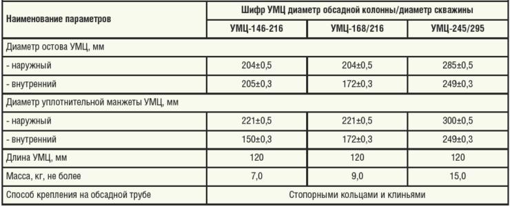 Таблица 1. Технические характеристики применяемых в ПАО «Татнефть» устройств манжетного цементирования