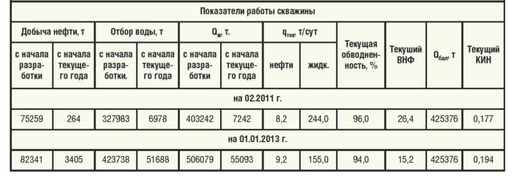 Таблица 2. Технологические показатели работы скважины №1378