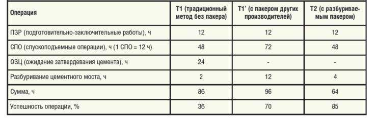 Таблица 2. Технологический эффект от использования технологии