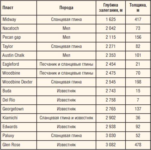 Таблица 1. Типичные глубины залегания пластов