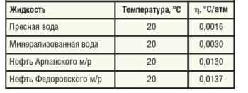 Таблица 2. Усредненные значения адиабатического коэффициента для различных жидкостей