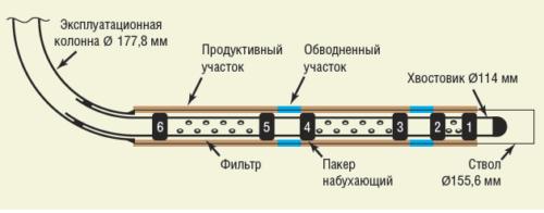 Рис. 1. Пример расположения пакеров в горизонтальном стволе