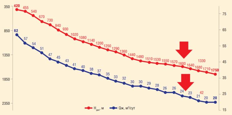 Рис. 1. Изменение режимных параметров работы мехфонда скважин