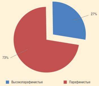 Рис. 1. Распределение нефтей Первомайской группы по содержанию парафинов