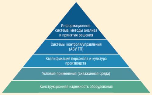 Рис. 1. Система обеспечения надежности оборудования