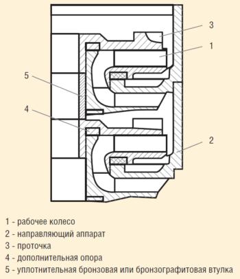 Рис. 1. Ступень двухопорной конструкции из серого чугуна