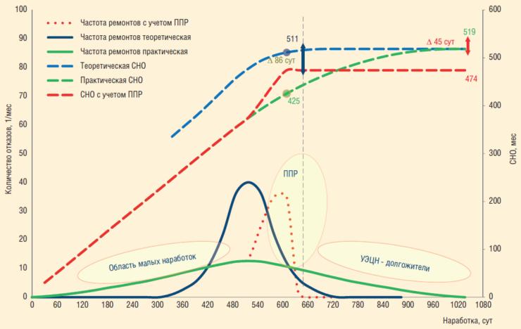 Рис. 10. Плотность вероятности отказов и динамика СНО для двух вариантов эксплуатации механизированного фонда