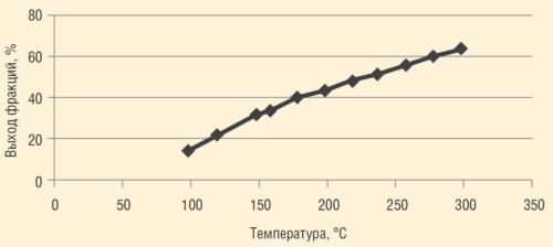 Рис. 2. Фракционный состав нефти (по Энглеру) пласта Д4 Гаршинского месторождения