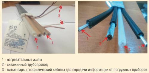 Рис. 2. Многофункциональный погружной кабель для скважин, оборудованных системами ОРЭ
