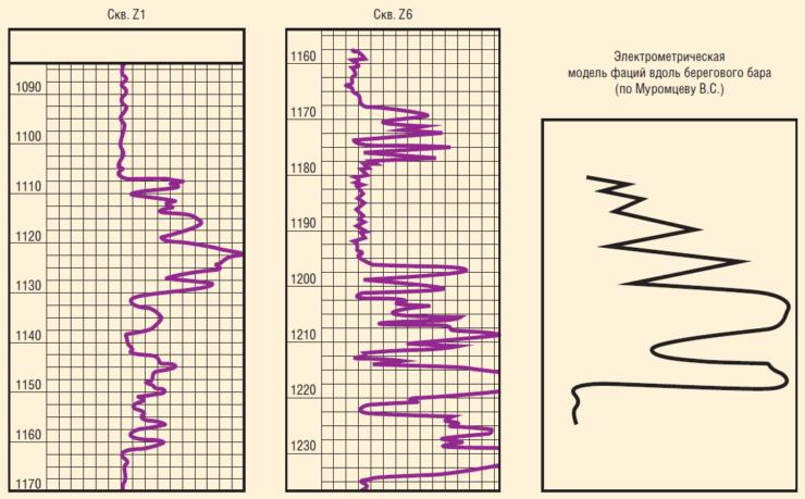 Рис. 2. Пример применения методики Муромцева