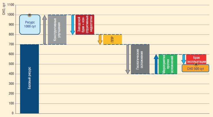 Рис. 2. Текущая факторная модель наработки УЭЦН