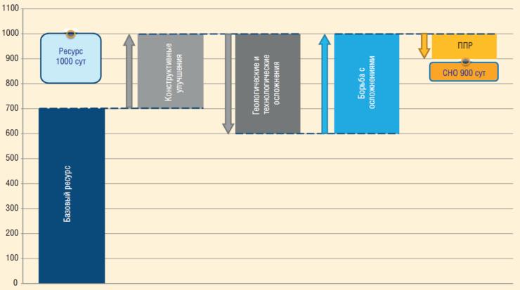 Рис. 3. Целевая факторная модель наработки УЭЦН
