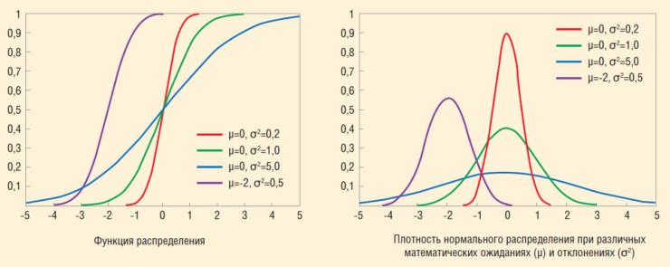 Рис. 4. Распределение Гаусса (нормальное распределение)