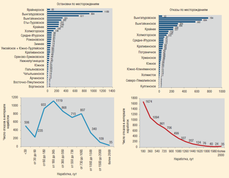 Рис. 6. Фактическое распределение отказов по наработке