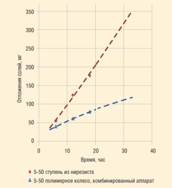 Рис. 8. Динамика отложения кальцита из МПВ в проточной части ступеней