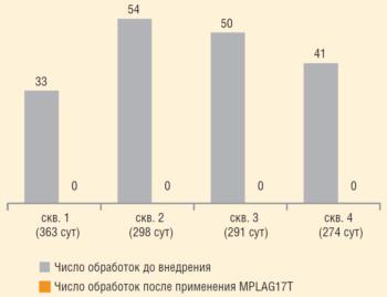 Рис. 8. Опыт применения защитного покрытия Majorpack MPLAG17 на месторождениях Западной Сибири