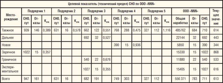 Таблица 1. Итоговый анализ и прогноз СНО для объекта добычи