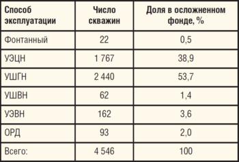 Таблица 1. Распределение осложненного фонда ООО ЛУКОЙЛ-ПЕРМЬ по способам эксплуатации скважин