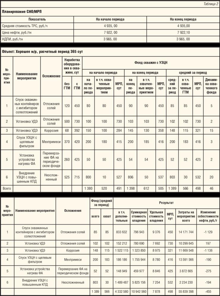 Таблица 2. Планирование СНО и МРП