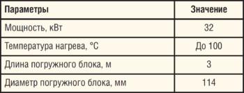 Таблица 3. Технические характеристики устройства локального прогрева Термит-3